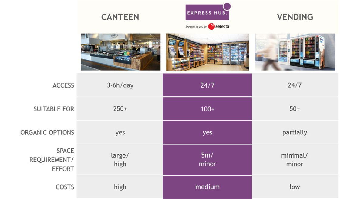 The best of both canteens and vending machines – reinvented with an Express HUB MicroMarket.